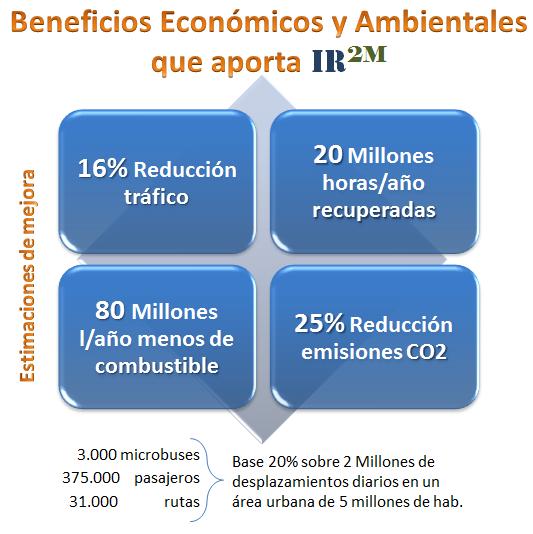 Beneficios económicos y ambientales de ir2M